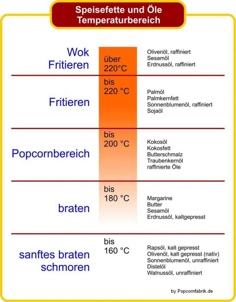 temperatur Verträglichkeit der Öle